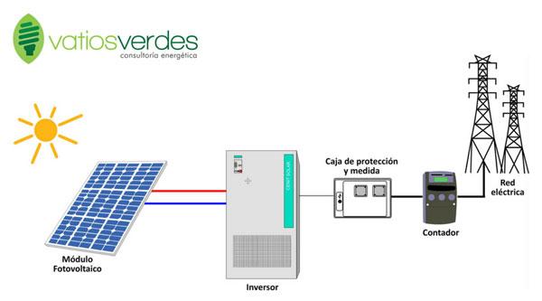 Componentes de una instalación solar fotovoltaica de autoconsumo