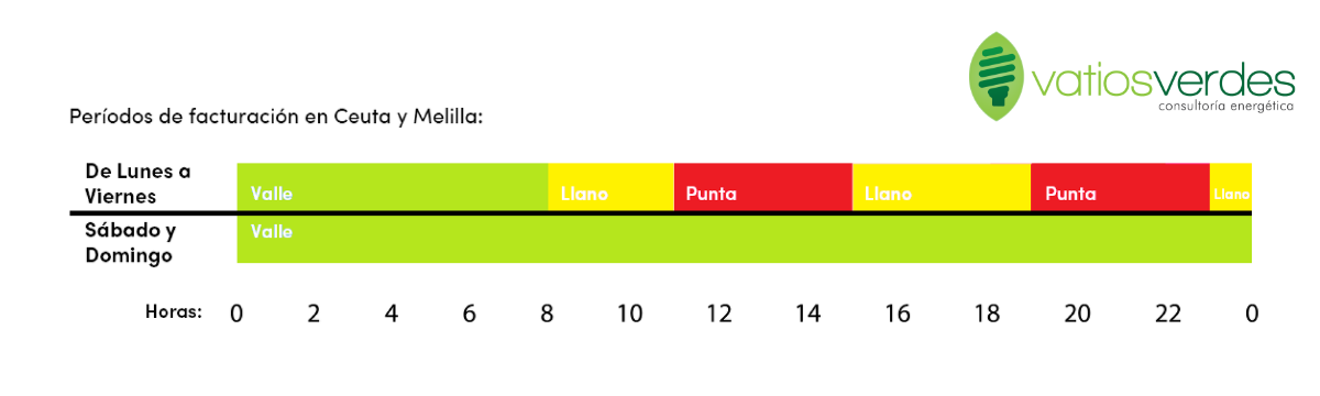Periodo Tarifa 2.0 TD
